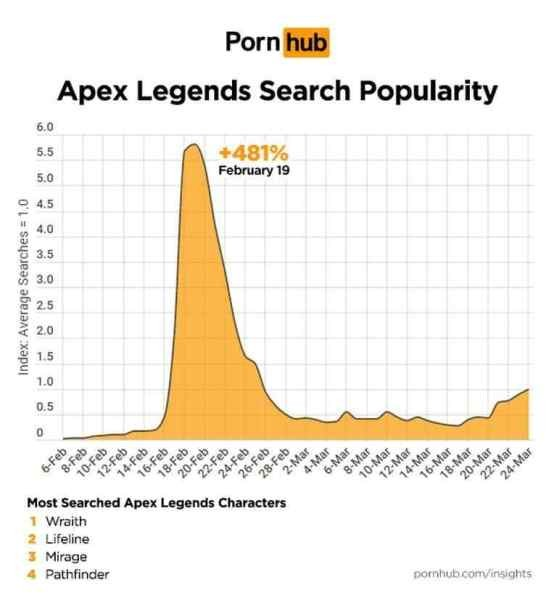 https://i2.wp.com/www.playstationbit.com/wp-content/uploads/2019/04/pornhub-apex-legends.jpg?resize=557%2C600&ssl=1